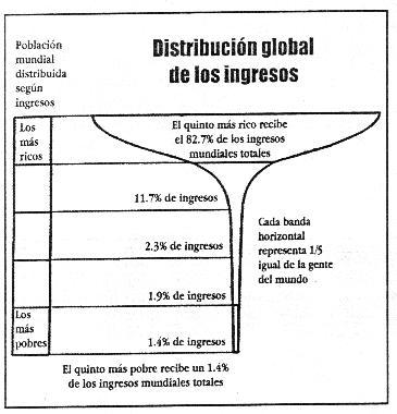 Distribución global de los ingresos.